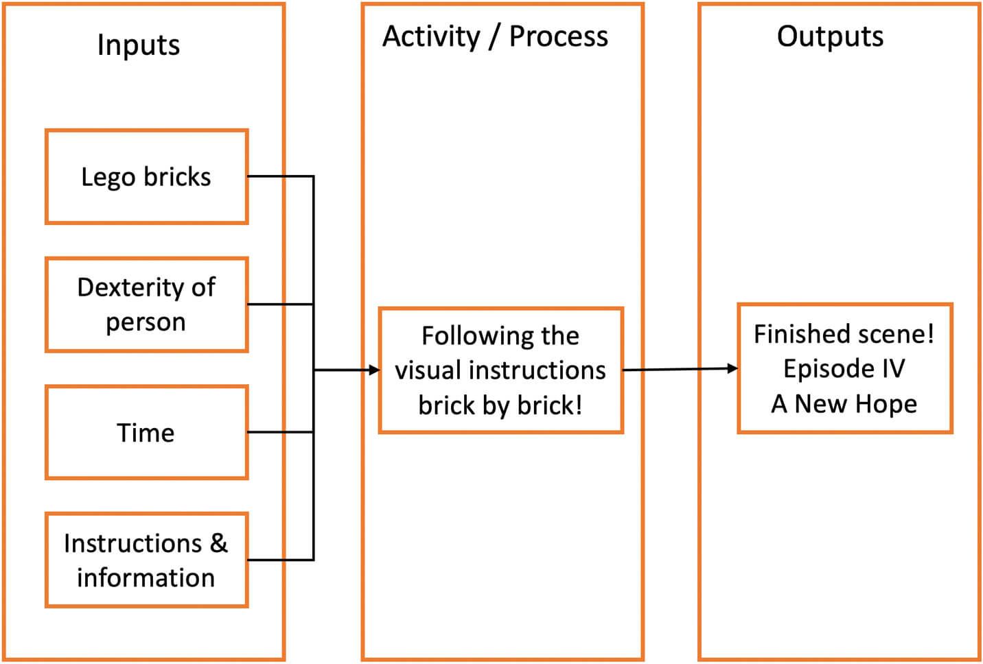Diagram detailing the processes involved in the procedure of creating a lego kit