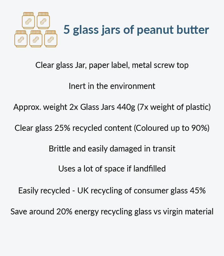 Image showing environmental breakdown for a plastic pot of peanut butter