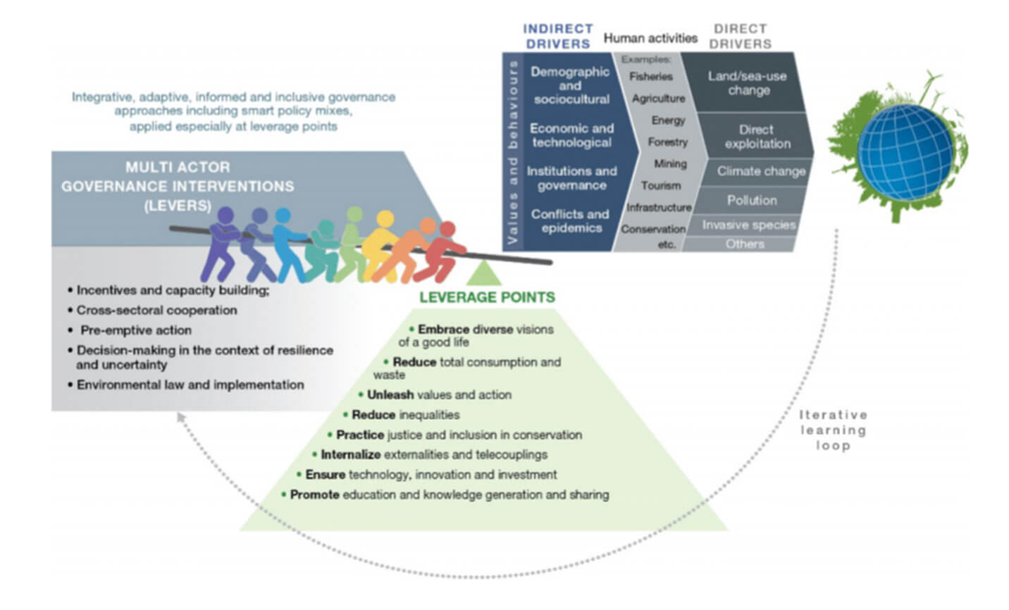 Governance approaches to transformative change infographic